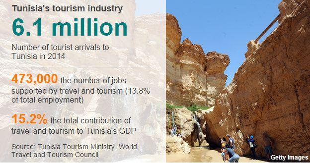 Tunisia tourist datapic