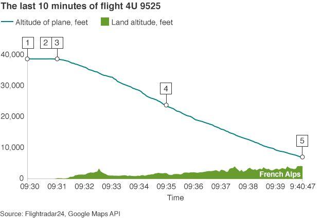 final 10 minutes of Germanwings flight