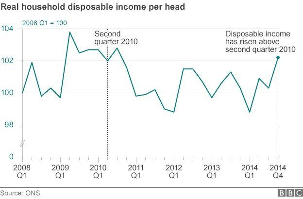 Chart showing real disposable income per head