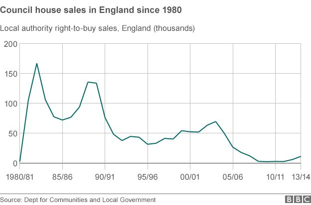 Graph showing council house sales in England since 1980