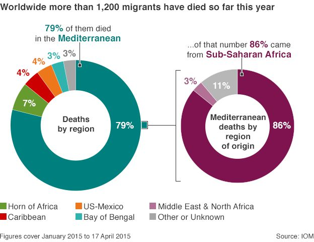 Graphic showing deaths of migrants by region
