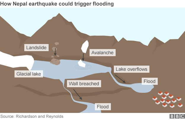 Landslide fears after nepal quakes bbc news nepal flood risk infographic ccuart Image collections