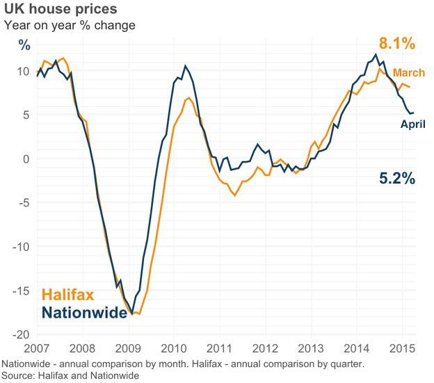 Uk House Prices Resume Upward Trend Says Nationwide Bbc News