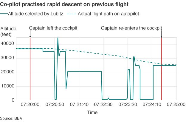 Graph of flight path and selected altitude on previous flight