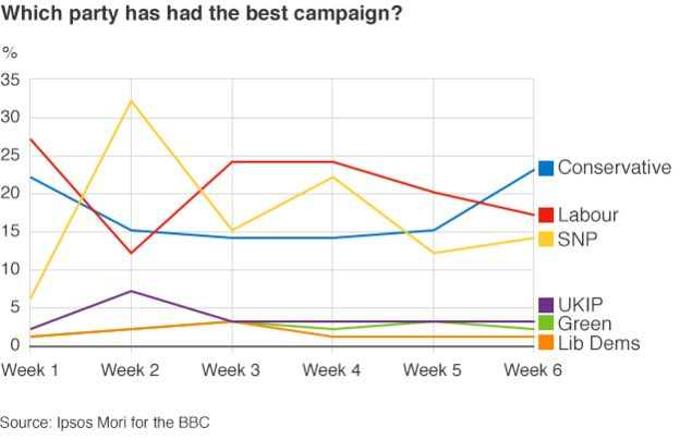 Which party has had the best campaign
