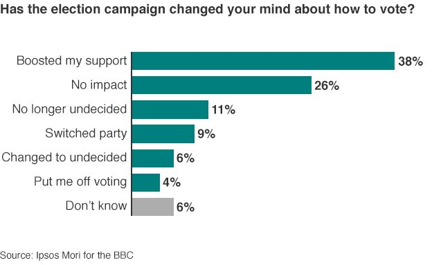 Has the election campaign changed your mind about how to vote