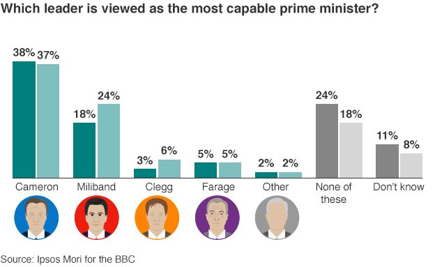 Which leader is viewed as the most capable pm
