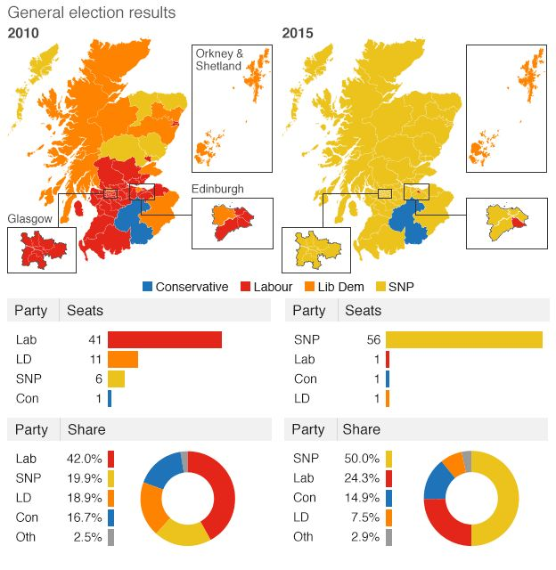Election 2015: SNP wins 56 of 59 seats in Scots landslide ...