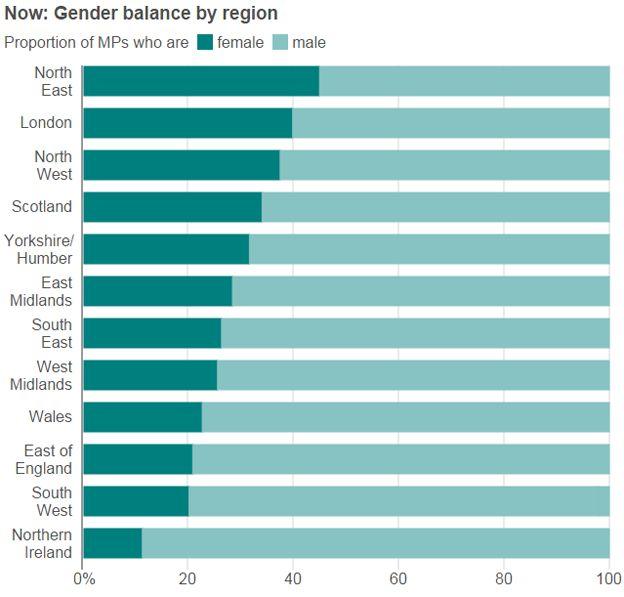 Gender by region - after
