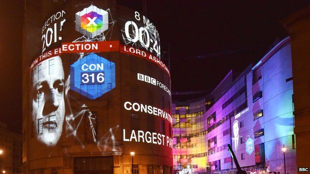 Exit poll projected on to BBC Broadcasting House