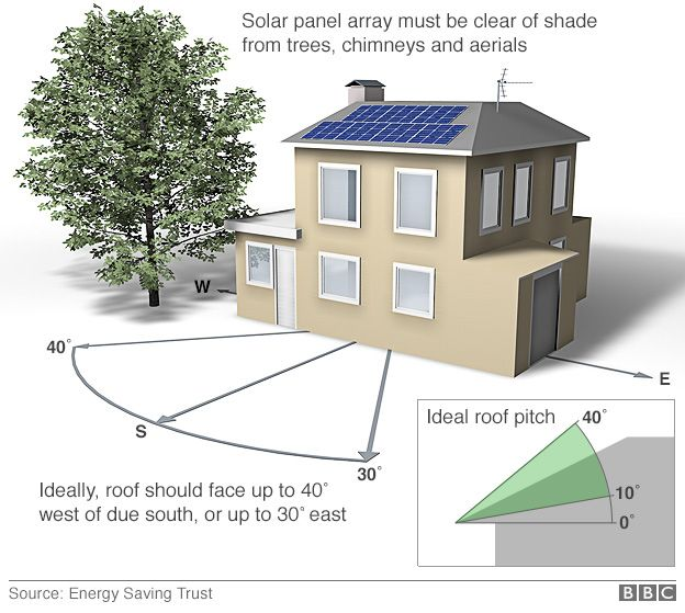 graphic showing orientation and angle of roof required