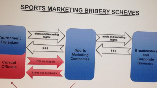 A diagram showing an alleged bribery scheme involving Fifa members
