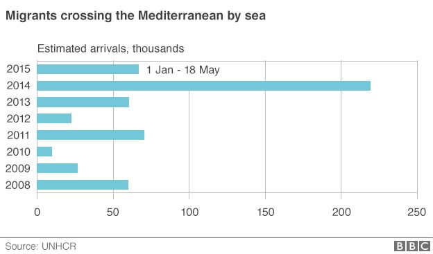 Chart of estimated arrivals across the Mediterranean