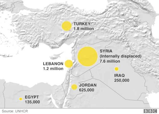 Syria refugee numbers