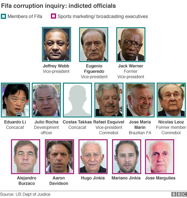 Indicted Fifa officials