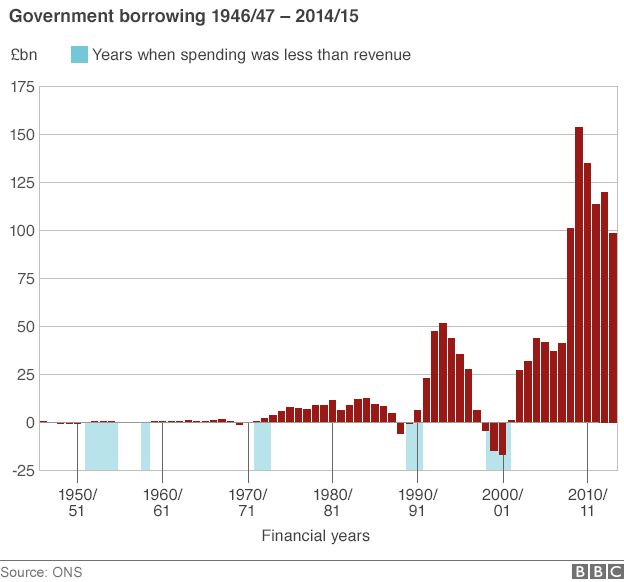 Chart showing government borrowing since 1946/7