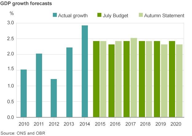 Chart showing GDP forecasts