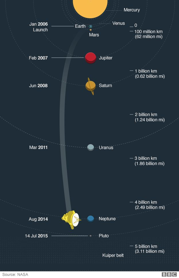 Infographic of the Pluto flyby