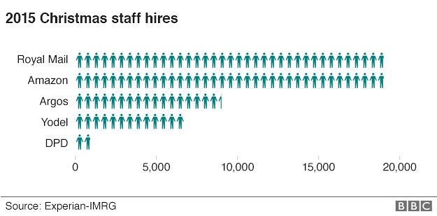Graphic of Christmas 2015 staff hires