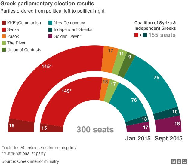 Greek parliament graphic