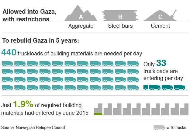 Graphic of number of trucks of materials entering Gaza per day