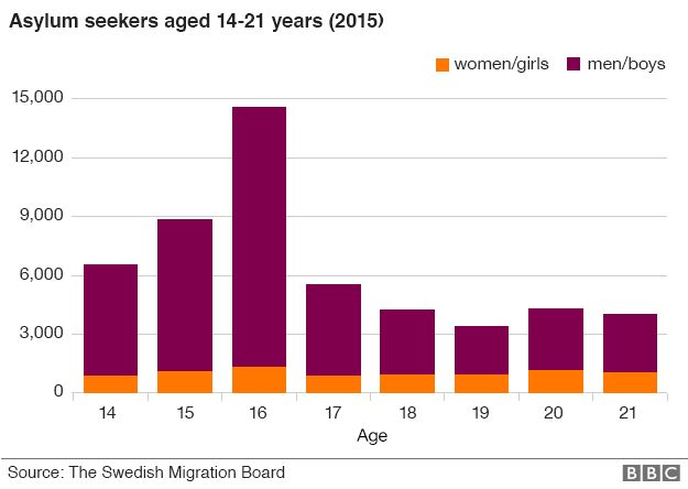 Chart showing the age of asylum seekers arriving in Sweden
