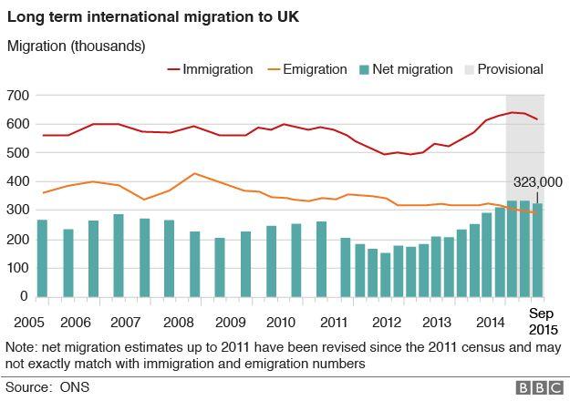 Net migration chart