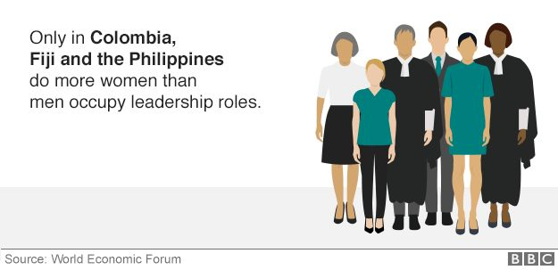 Graphic showing how many more women occupy leadership roles in Colombia, Fiji and the Philippines