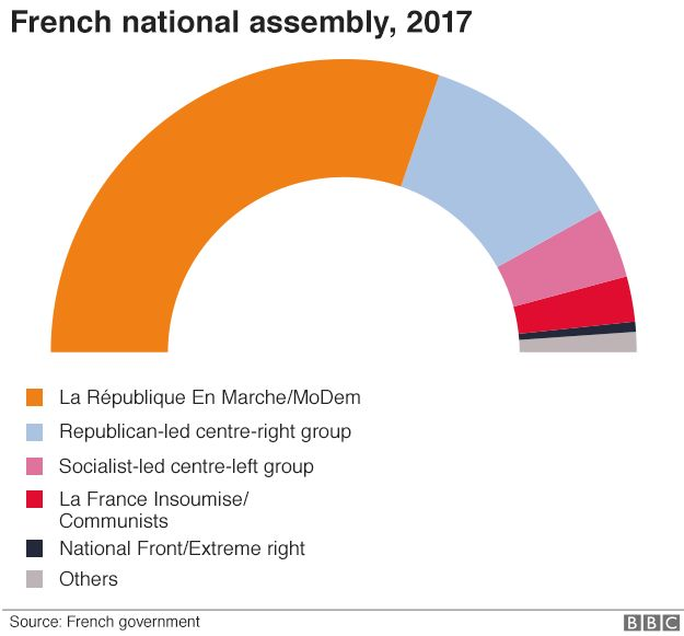 Make-up of French National Assembly