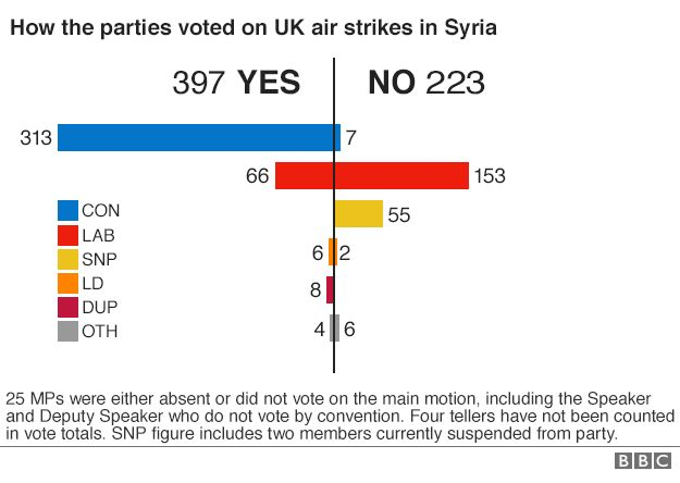 Graph showing how MPs voted on UK air strikes in Syria