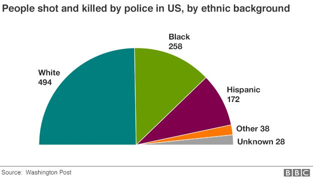 Us Police Shootings How Many Die Each Year Bbc News