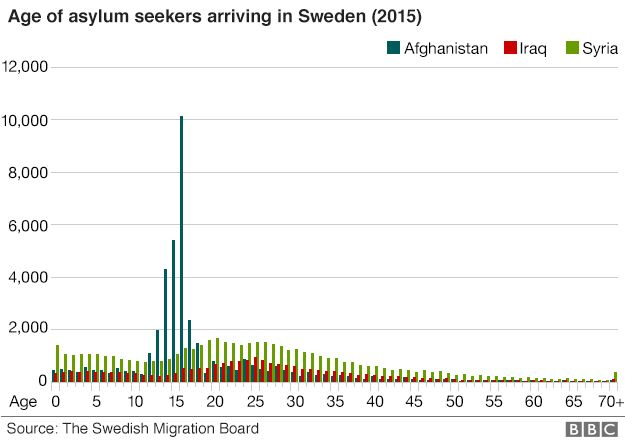 Chart showing the age of asylum seekers from Iraq, Syria and Afghanistan arriving in Sweden