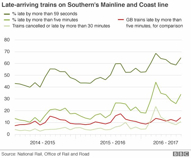 Chart showing late-arriving trains on Southern's Mainline and Coast Line from 2014-2016