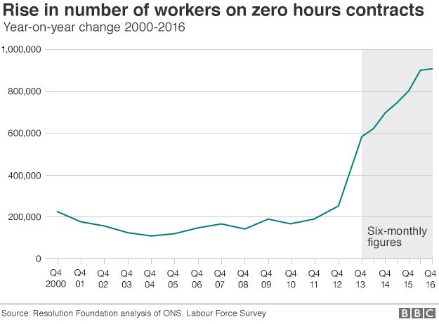 Zero hours graphic