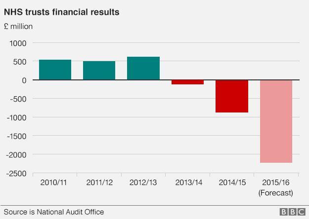 Graph on finances
