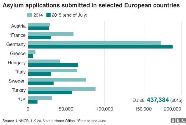 Chart showing asylum applications submitted to selected European countries