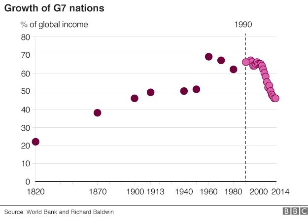 G7 as share of world income; 1820 to present day