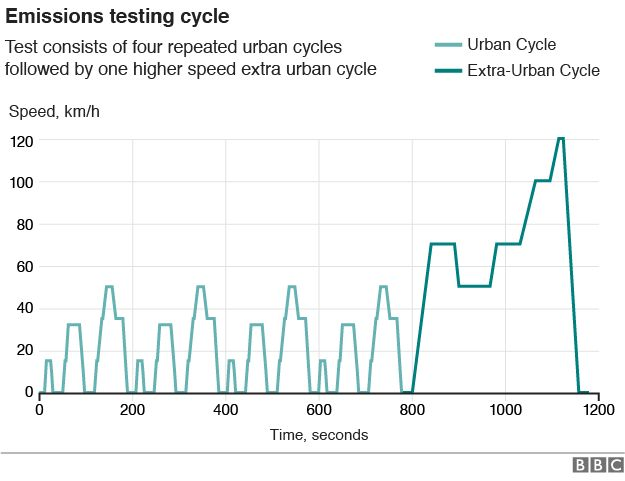 Graph: Emissions testing cycle
