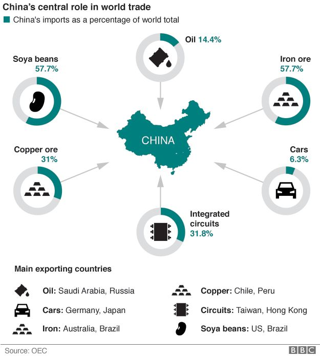 Graphic showing China's main imports and countries exporting the products