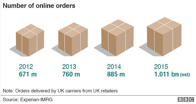 Graphic of online orders