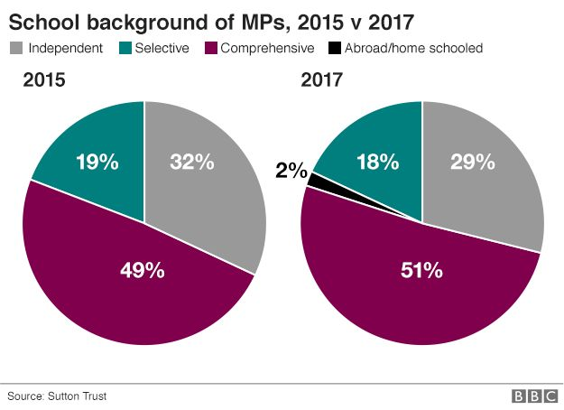 Two pie charts comparing education backgrounds of MPs