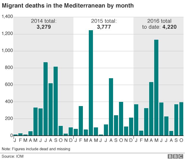 Migrant deaths in Med by month