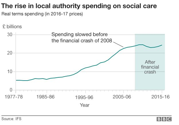 Graph on spending