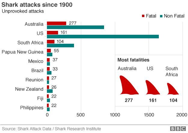 graphic showing shark attacks
