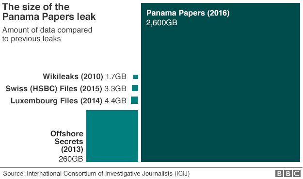 BBC graphic comparing the size of data leaks
