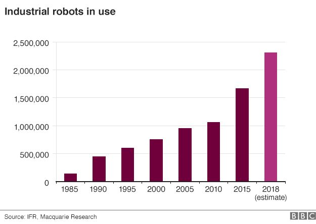 number of industrial robots; 1985 to present