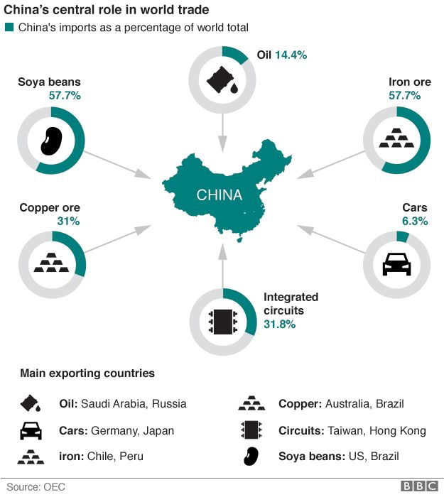 China's imports