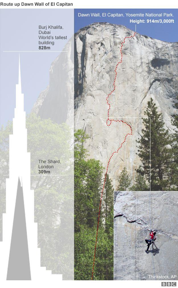 Graphic showing Dawn Wall of El Capitan