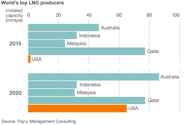 World's top LNG producers