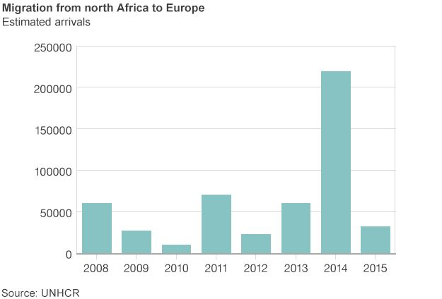 Graph showing migration arrivals from north Africa to Europe